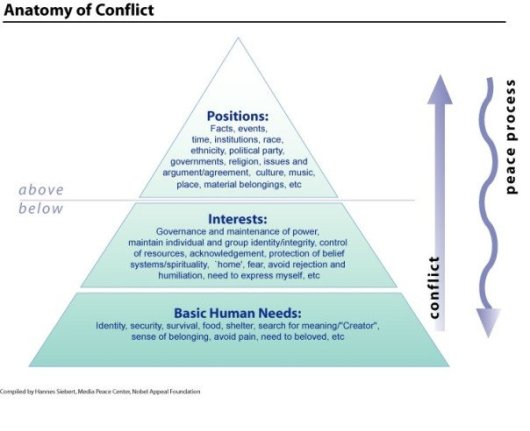 conflict resolutino and conflict transformation in